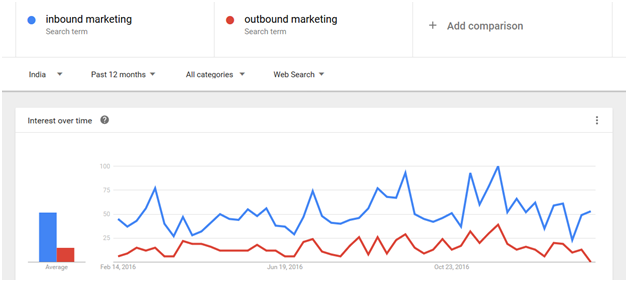 इनबाउंड और आउटबाउंड मार्केटिंग